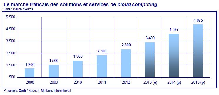 2113289-marche-du-cloud-en-france-vers-une-croissance-de-20-par-an
