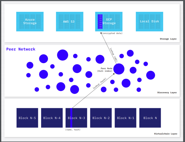 le projet Blockstack