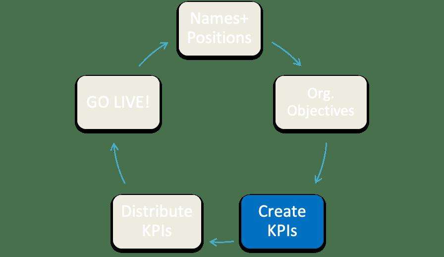Create KPIs