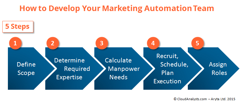 how to develop an effective marketing automation team - by Astrid van Dorst, CloudAnalysts.com