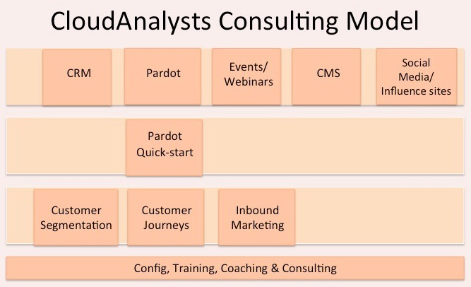 marketing automation consulting model