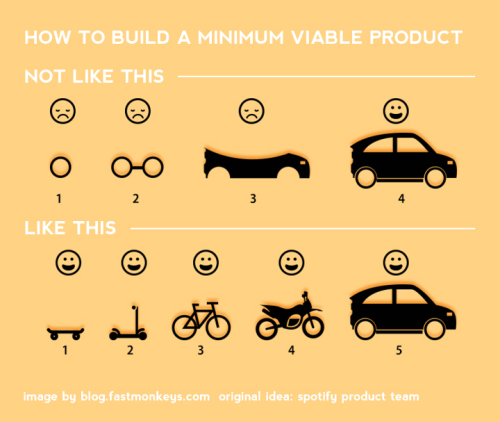 How to Build a Minimal Viable Product - Experiment