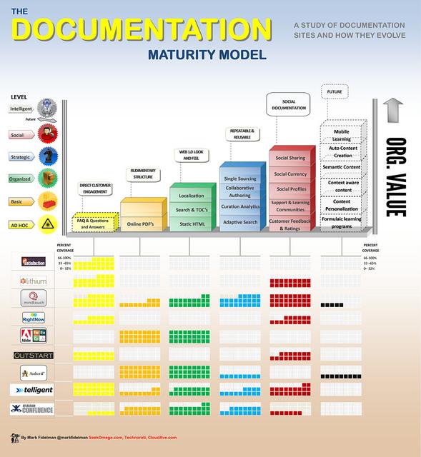 Documentation Maturity Model