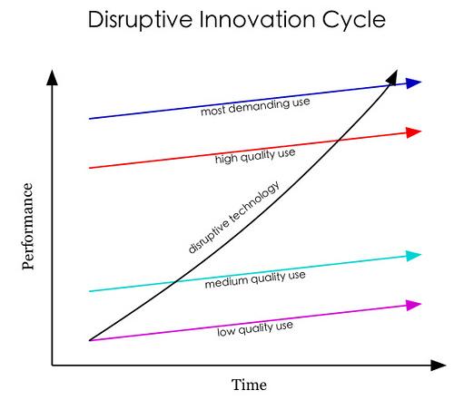 Disruptive Innovation Cycle