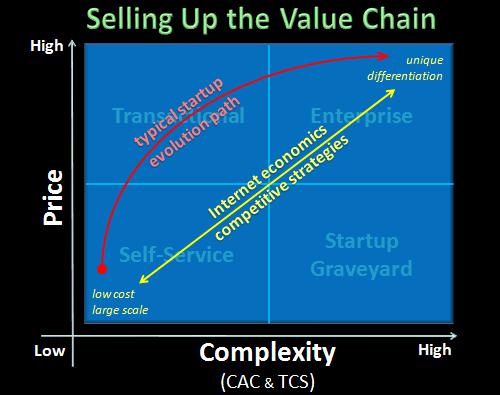 saas startup evolution