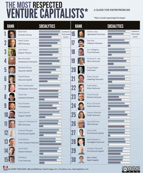 The Top 30 Most Respected Venture Capitalists