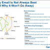 What is the Future of Email?