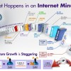 What Happens in an Internet Minute