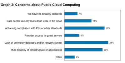 concerns about public cloud computing