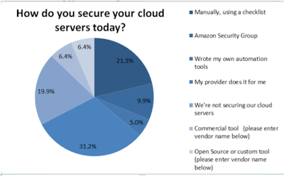 securing your cloud servers