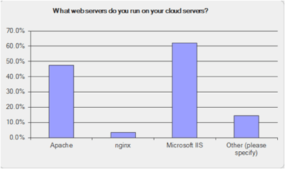 web servers in the cloud