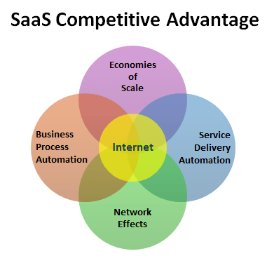 saas business model competitive advantage
