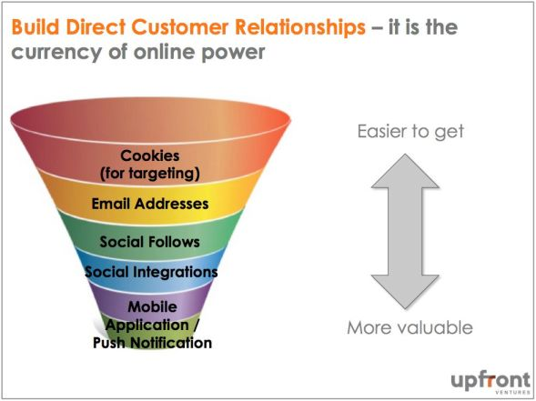 17. Direct Relationships with Customers