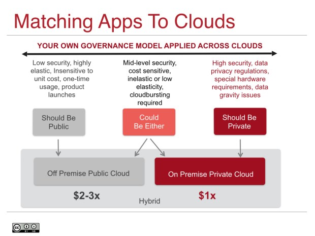 Triaging and Mapping Apps to the Right Cloud