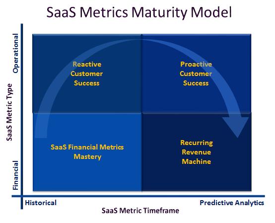 saas metrics maturity model