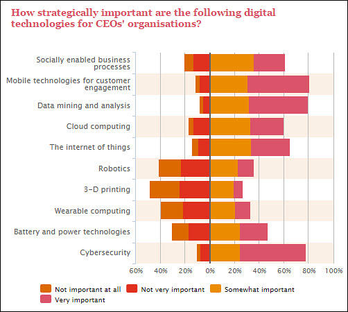 PWC CEO Survey impact on IT and CIO digital technologies 2