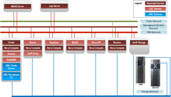 EMC and Canonical Ubuntu OpenStack Reference Architecture