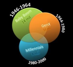 Millennial demographics