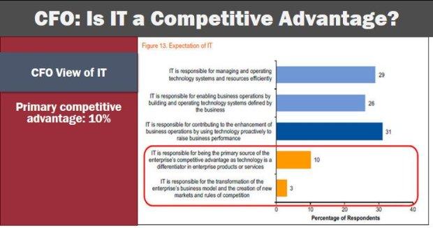 CFO Is IT a competive advantage