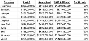 The $1 Billion+ ARR Club