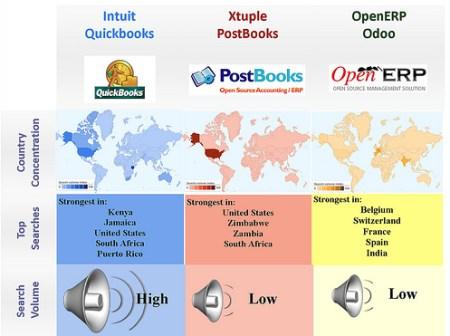 Open Source vs. proprietary -Small co ERP - Xtuple