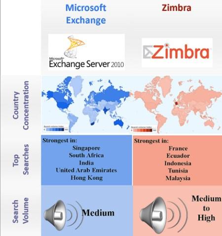 Open Source vs. proprietary -Email Zimbra