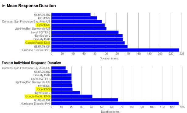 DNS benchmarks