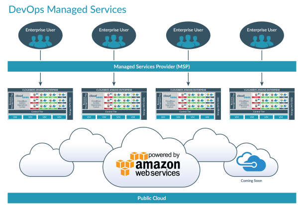 DevOps Managed Services, Delivered by MSPs | CloudBees