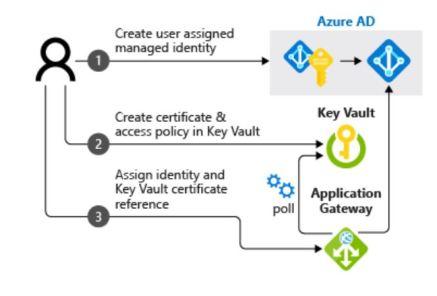Figura 1 - Integrazione con Azure Key Vault