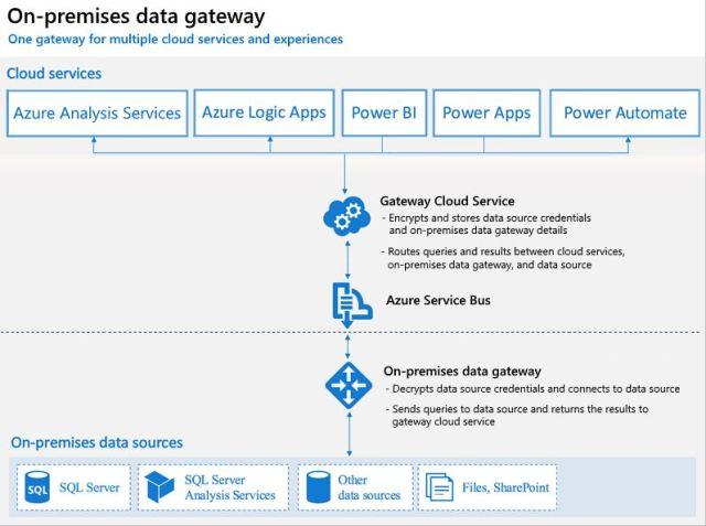 Figura 12 - On-Premises Data Gateway servizi cloud e sorgenti locali