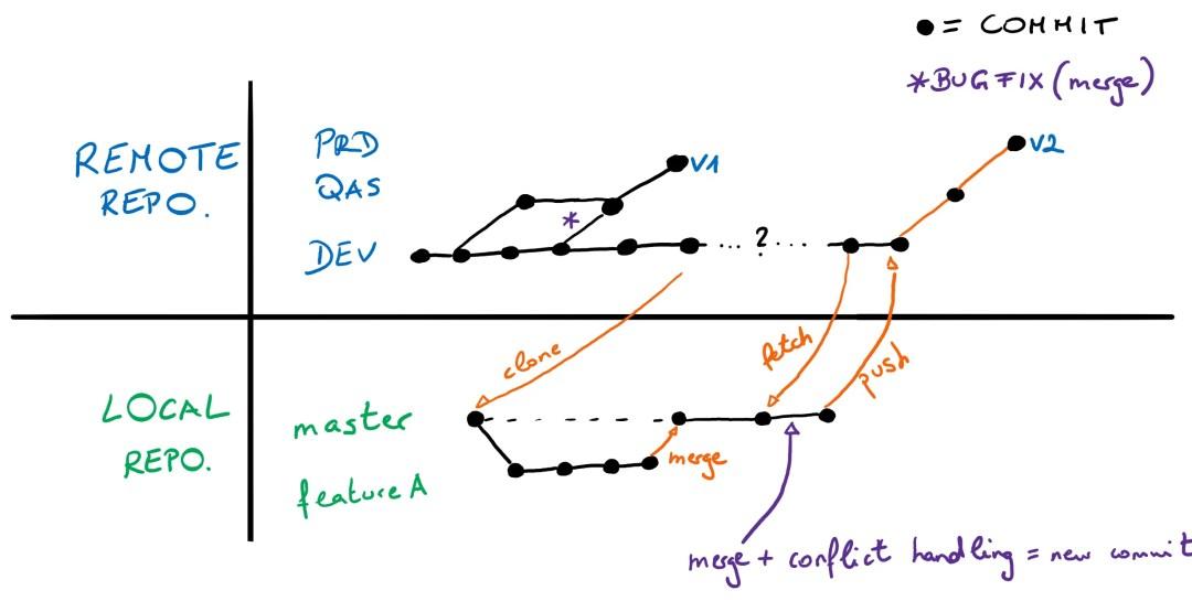 GIT Branching
