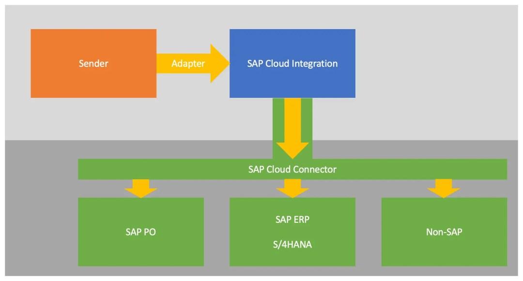 SAP CPI Cloud Connector