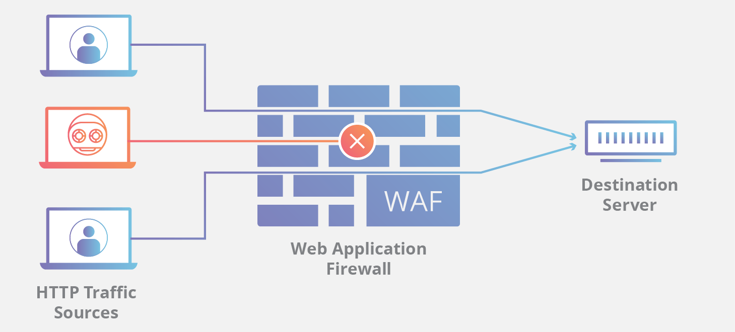 Web Based Application Security
