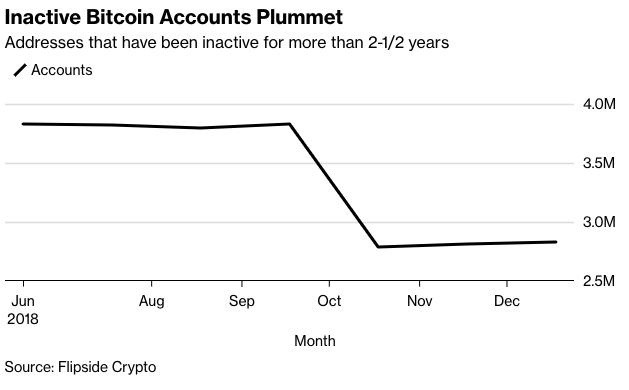 Inactive Bitcoin Accounts Plummet