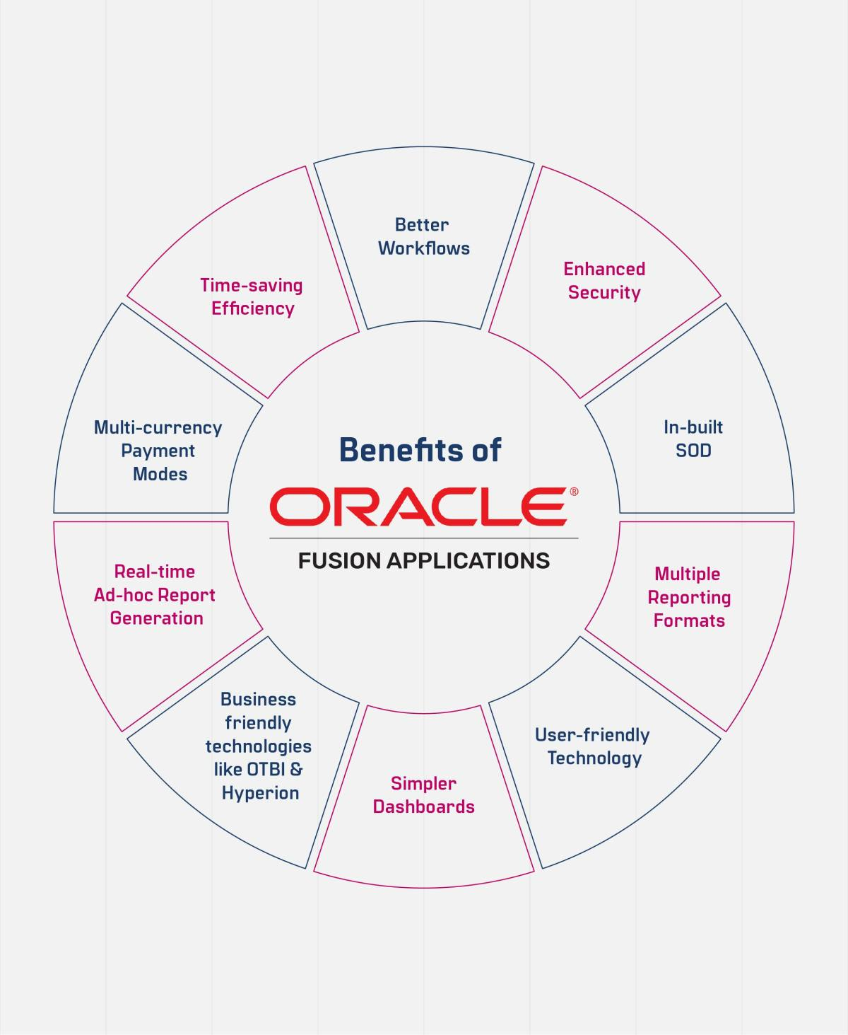 Why Your Business Needs to Migrate from Oracle EBS to Oracle Fusion