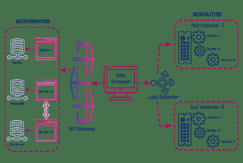 Micro Vs Monolithic Services