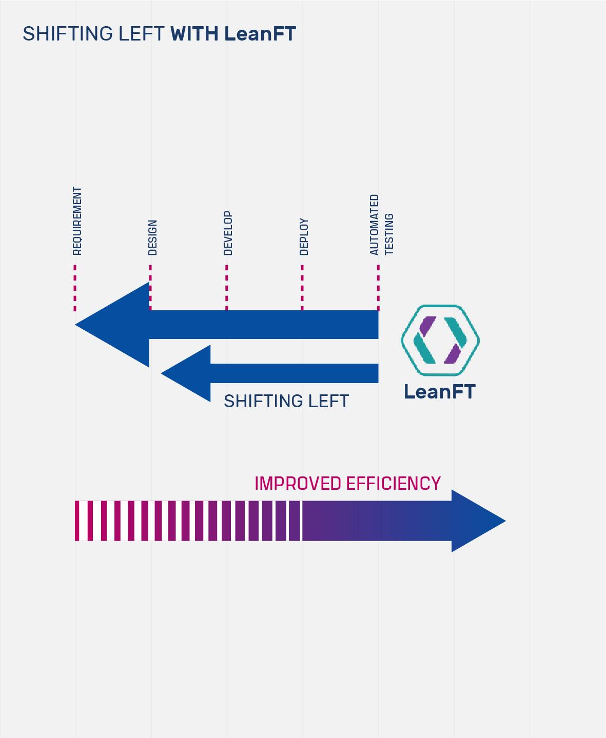 DevOps Projects