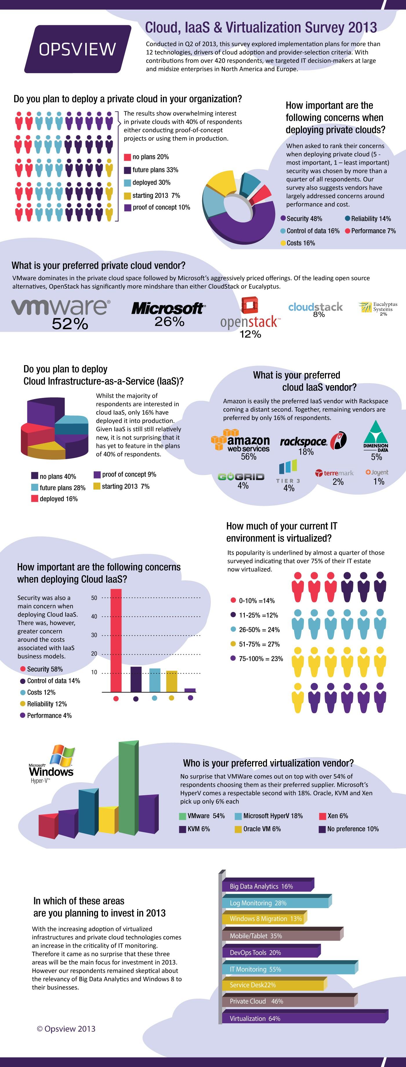 Opsview-Virtualization-Cloud-Survey-2013