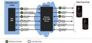 Cloware  OMS | Mobile Order Management System