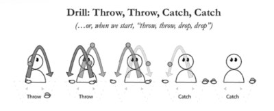 Thom Wall's book Juggling: Image from book.