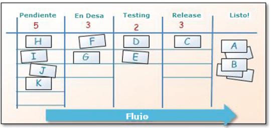 kanban-visualizacion-flujo