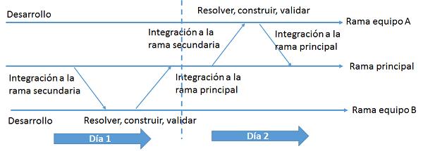 Integración Continua