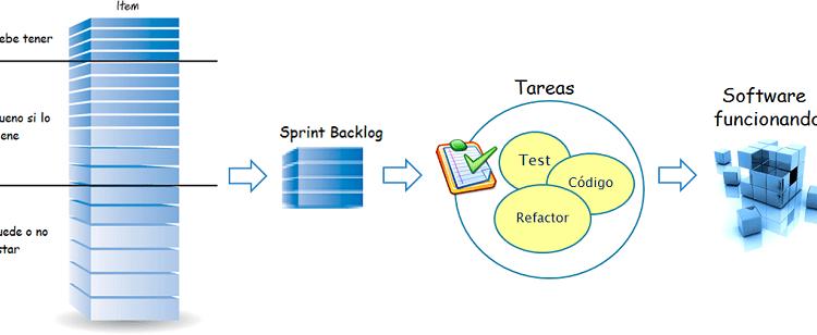 scrum planificacion sprint