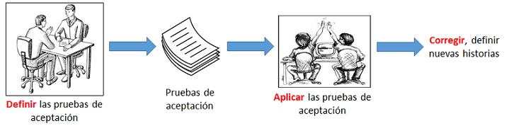 tdd automatizacion de pruebas de aceptacion