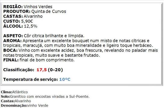 apreciacao Curvos Alvarinho Branco 2014