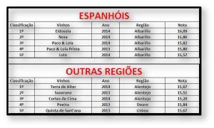 ESPANHOIS E OUTRAS REGIÕES