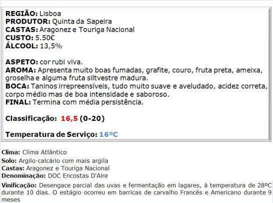 apreciacao Quinta da Sapeira DOC Encostas D'Aire Tinto 2009
