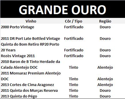 MVGOURO