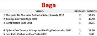 vinhos-por-castas-baga