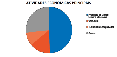 atividades-economicas-principais